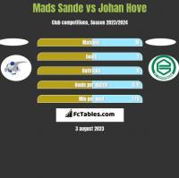 Mads Sande vs Johan Hove h2h player stats