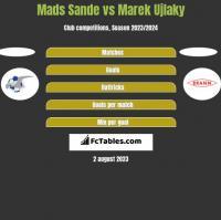 Mads Sande vs Marek Ujlaky h2h player stats