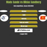 Mads Sande vs Niklas Sandberg h2h player stats