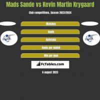 Mads Sande vs Kevin Martin Krygaard h2h player stats