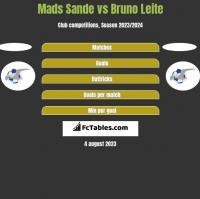 Mads Sande vs Bruno Leite h2h player stats