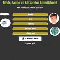 Mads Sande vs Alexander Ammitzboell h2h player stats