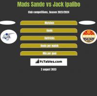 Mads Sande vs Jack Ipalibo h2h player stats