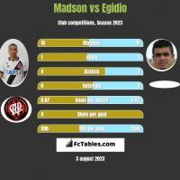 Madson vs Egidio h2h player stats