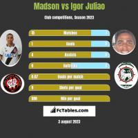Madson vs Igor Juliao h2h player stats