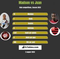 Madson vs Juan h2h player stats