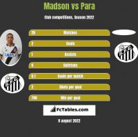 Madson vs Para h2h player stats