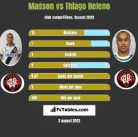 Madson vs Thiago Heleno h2h player stats