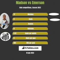 Madson vs Emerson h2h player stats