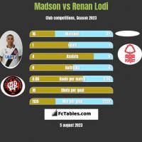 Madson vs Renan Lodi h2h player stats
