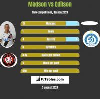 Madson vs Edilson h2h player stats