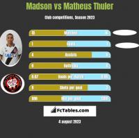 Madson vs Matheus Thuler h2h player stats