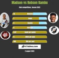 Madson vs Robson Bambu h2h player stats