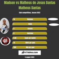 Madson vs Matheus de Jesus Dantas Matheus Dantas h2h player stats