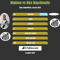 Madson vs Alex Nascimento h2h player stats