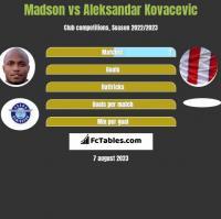 Madson vs Aleksandar Kovacevic h2h player stats