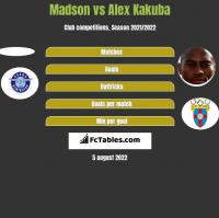 Madson vs Alex Kakuba h2h player stats