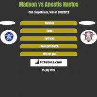 Madson vs Anestis Nastos h2h player stats