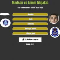 Madson vs Armin Mujakic h2h player stats