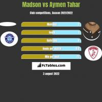 Madson vs Aymen Tahar h2h player stats