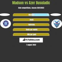Madson vs Azer Busuladic h2h player stats
