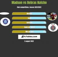 Madson vs Bebras Natcho h2h player stats