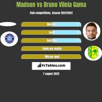 Madson vs Bruno Vilela Gama h2h player stats