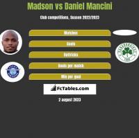 Madson vs Daniel Mancini h2h player stats