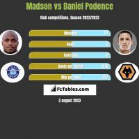 Madson vs Daniel Podence h2h player stats