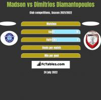 Madson vs Dimitrios Diamantopoulos h2h player stats