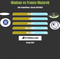 Madson vs Franco Mazurek h2h player stats