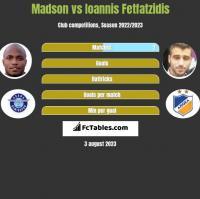 Madson vs Ioannis Fetfatzidis h2h player stats