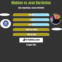 Madson vs Jean Barrientos h2h player stats