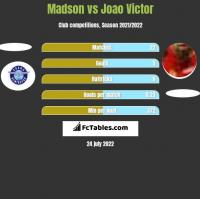Madson vs Joao Victor h2h player stats