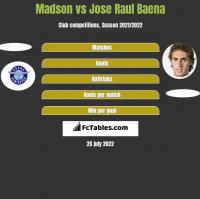 Madson vs Jose Raul Baena h2h player stats