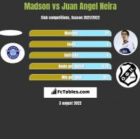 Madson vs Juan Angel Neira h2h player stats