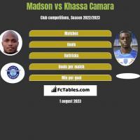 Madson vs Khassa Camara h2h player stats