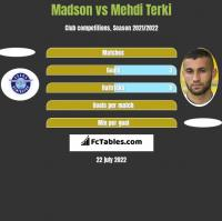 Madson vs Mehdi Terki h2h player stats