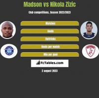Madson vs Nikola Zizic h2h player stats