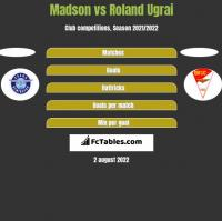 Madson vs Roland Ugrai h2h player stats