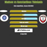 Madson vs Konstantinos Thimianis h2h player stats