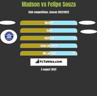 Madson vs Felipe Souza h2h player stats