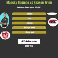 Maecky Ngombo vs Haakon Evjen h2h player stats