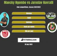 Maecky Ngombo vs Jaroslav Navratil h2h player stats