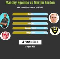 Maecky Ngombo vs Martjin Berden h2h player stats