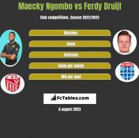 Maecky Ngombo vs Ferdy Druijf h2h player stats