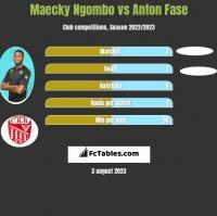 Maecky Ngombo vs Anton Fase h2h player stats