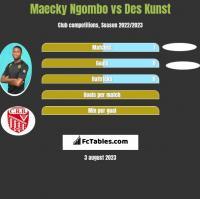 Maecky Ngombo vs Des Kunst h2h player stats
