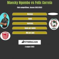 Maecky Ngombo vs Felix Correia h2h player stats