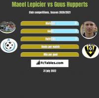 Maeel Lepicier vs Guus Hupperts h2h player stats